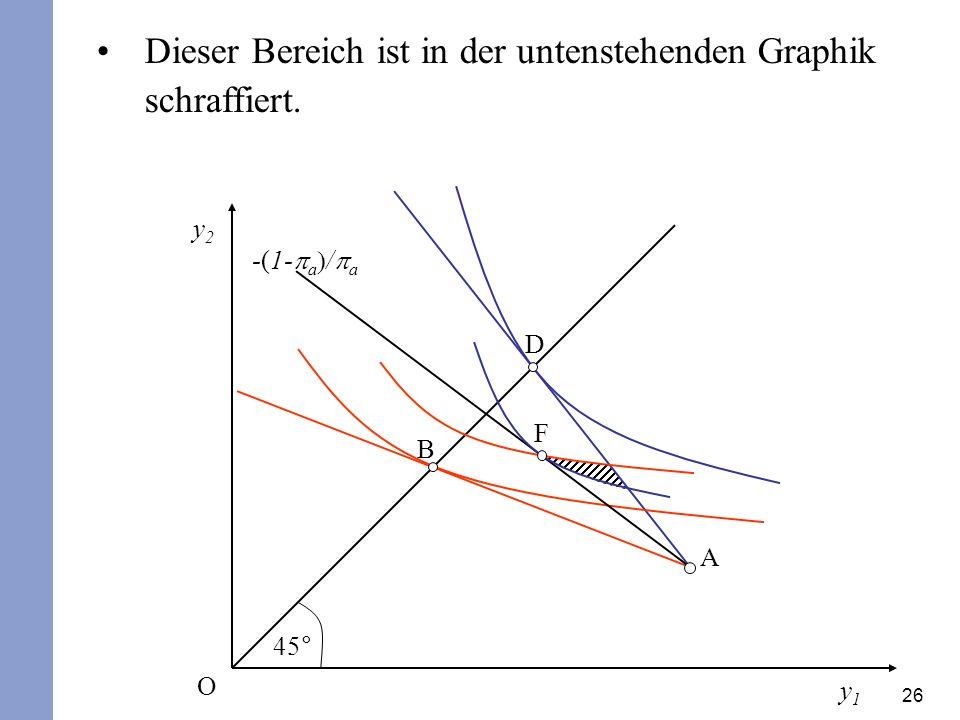 26 Dieser Bereich ist in der untenstehenden Graphik schraffiert. y2y2 y1y1 45° O A D B -(1- a / a F