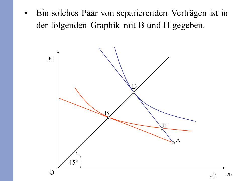 29 Ein solches Paar von separierenden Verträgen ist in der folgenden Graphik mit B und H gegeben. y2y2 y1y1 45° O A D B H