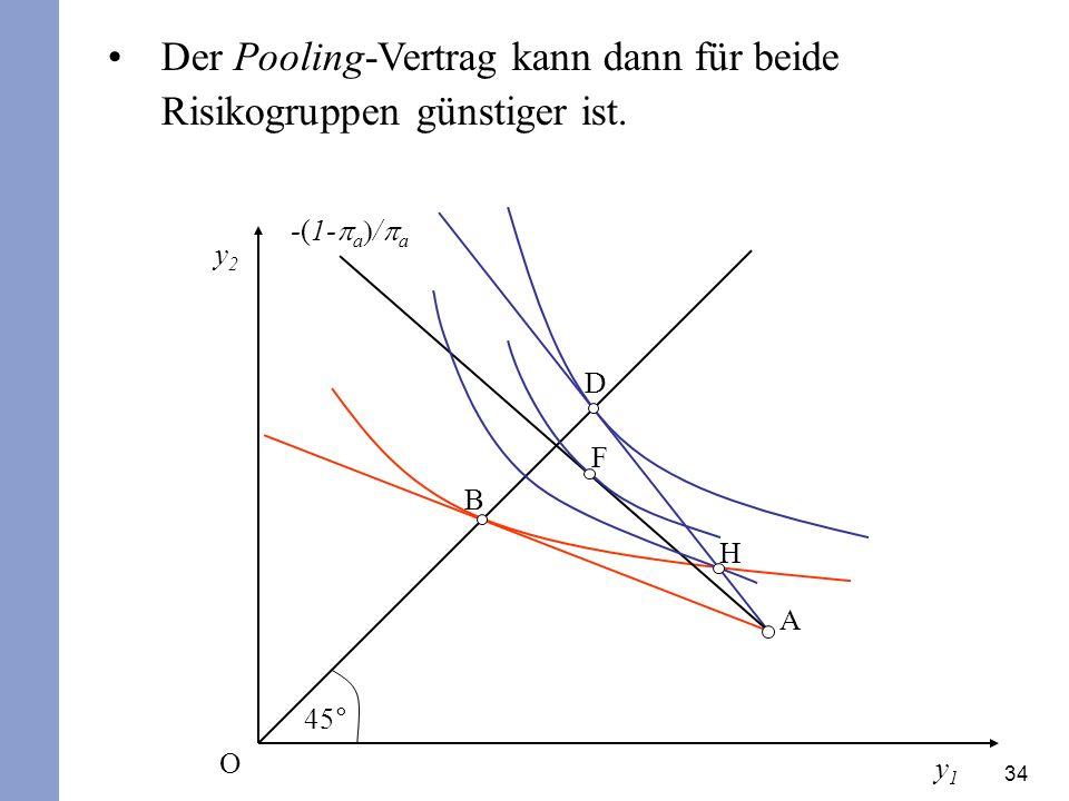 34 Der Pooling-Vertrag kann dann für beide Risikogruppen günstiger ist. y2y2 y1y1 45° O A D B H -(1- a / a F