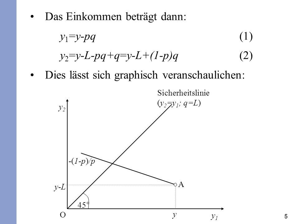 5 Das Einkommen beträgt dann: y 1 =y-pq(1) y 2 =y-L-pq+q=y-L+(1-p)q (2) Dies lässt sich graphisch veranschaulichen: y2y2 y1y1 45° Sicherheitslinie (y