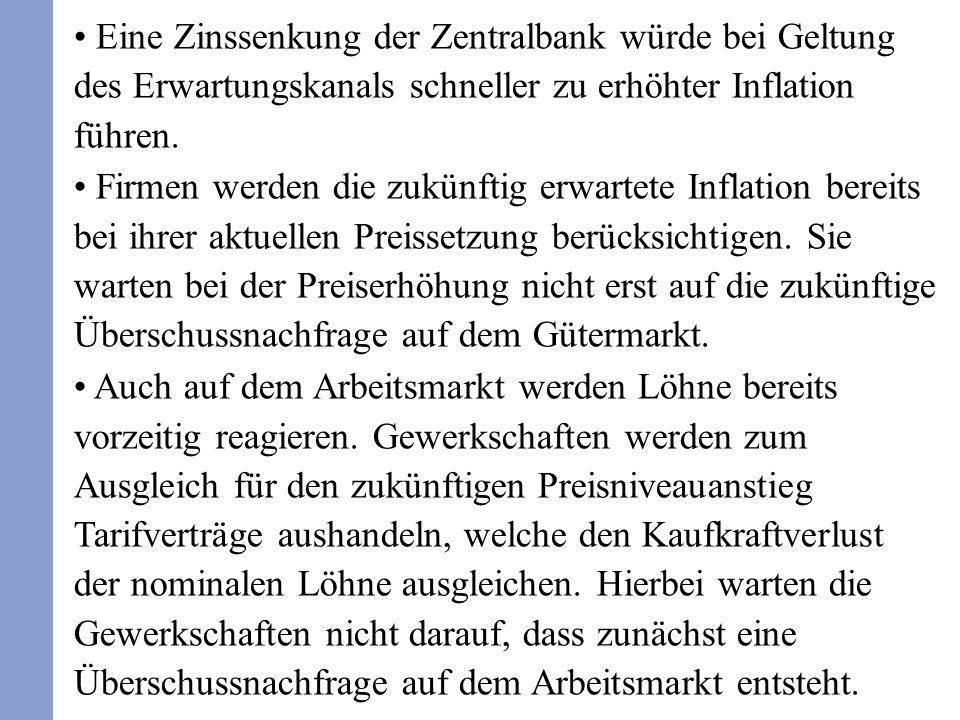 Eine Zinssenkung der Zentralbank würde bei Geltung des Erwartungskanals schneller zu erhöhter Inflation führen.