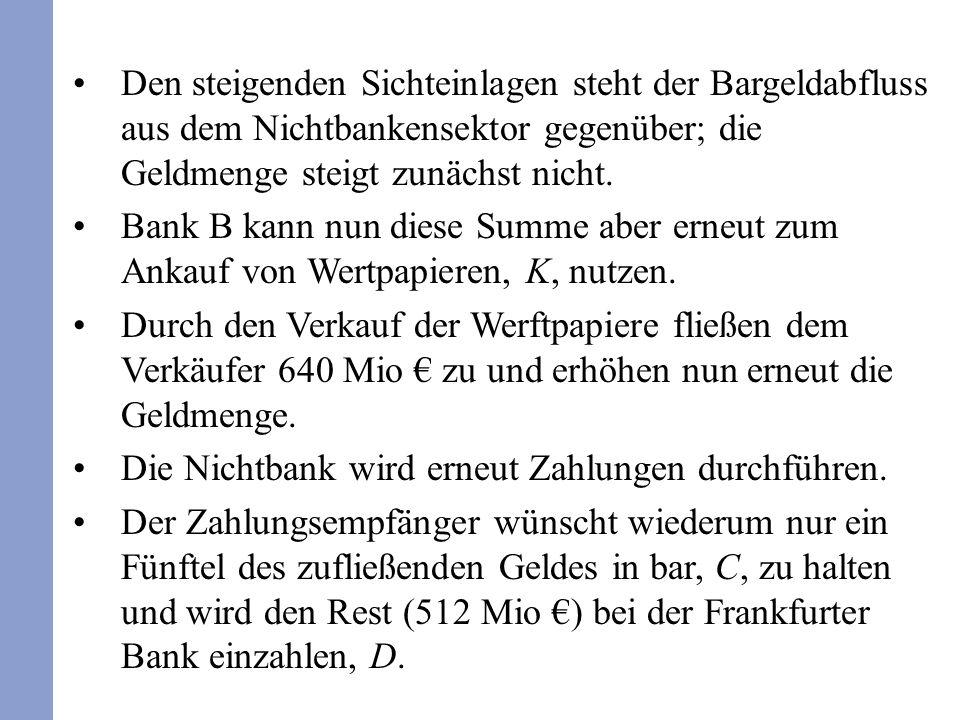 Den steigenden Sichteinlagen steht der Bargeldabfluss aus dem Nichtbankensektor gegenüber; die Geldmenge steigt zunächst nicht. Bank B kann nun diese