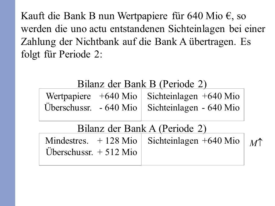 Bilanz der Bank A (Periode 2) Mindestres. + 128 Mio Überschussr. + 512 Mio Sichteinlagen +640 Mio Kauft die Bank B nun Wertpapiere für 640 Mio, so wer