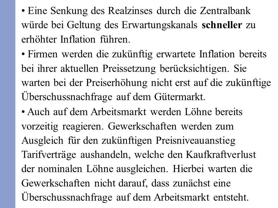 Eine Senkung des Realzinses durch die Zentralbank würde bei Geltung des Erwartungskanals schneller zu erhöhter Inflation führen.