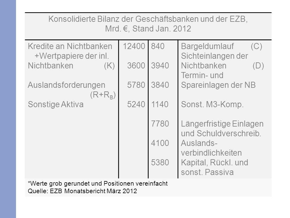 *Werte grob gerundet und Positionen vereinfacht Quelle: EZB Monatsbericht März 2012 Konsolidierte Bilanz der Geschäftsbanken und der EZB, Mrd., Stand