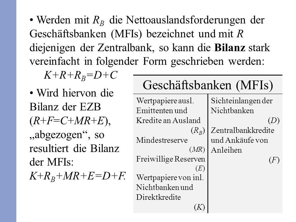 Werden mit R B die Nettoauslandsforderungen der Geschäftsbanken (MFIs) bezeichnet und mit R diejenigen der Zentralbank, so kann die Bilanz stark verei