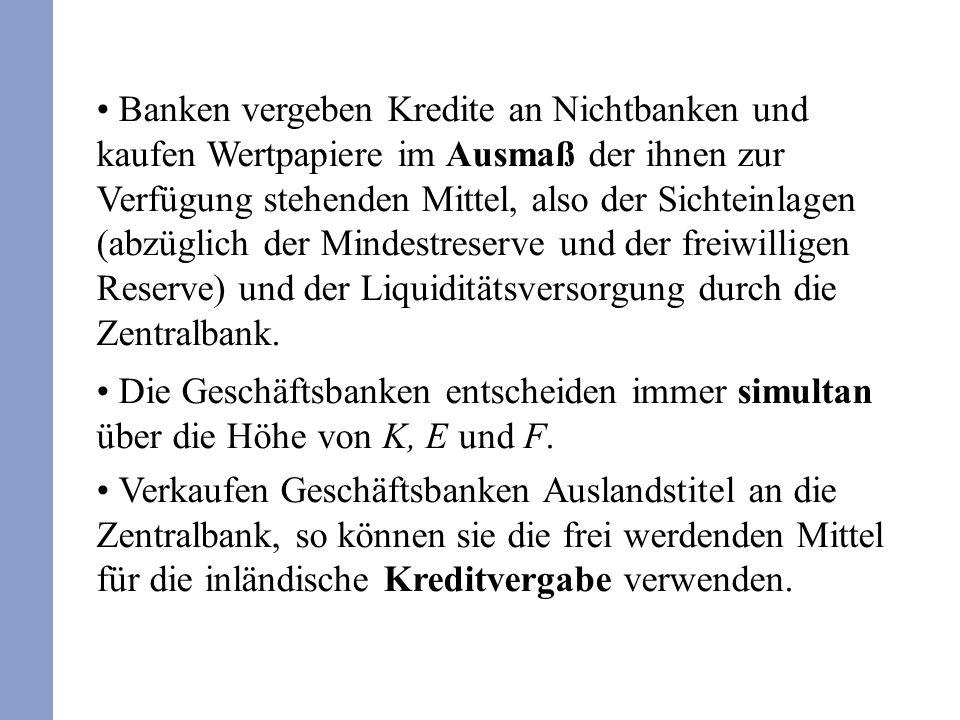 Banken vergeben Kredite an Nichtbanken und kaufen Wertpapiere im Ausmaß der ihnen zur Verfügung stehenden Mittel, also der Sichteinlagen (abzüglich de