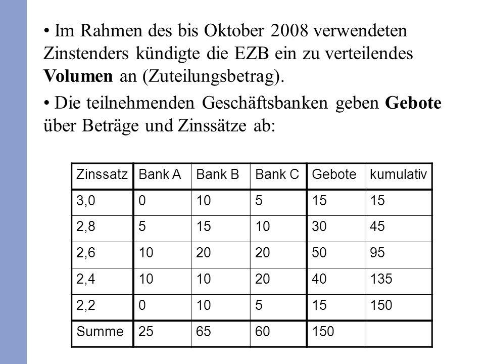 ZinssatzBank ABank BBank CGebotekumulativ 3,0010515 2,8515103045 2,61020 5095 2,410 2040135 2,2010515150 Summe256560150 Im Rahmen des bis Oktober 2008