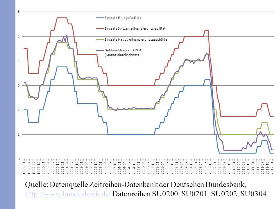Quelle: Datenquelle Zeitreihen-Datenbank der Deutschen Bundesbank, http://www.bundesbank.de/ Datenreihen SU0200; SU0201; SU0202; SU0304. http://www.bu
