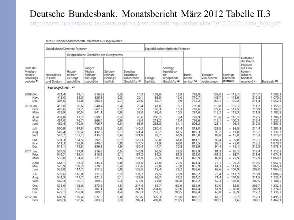 Deutsche Bundesbank, Monatsbericht März 2012 Tabelle II.3 http://www.bundesbank.de/download/volkswirtschaft/monatsberichte/2012/201203mb_bbk.pdf http: