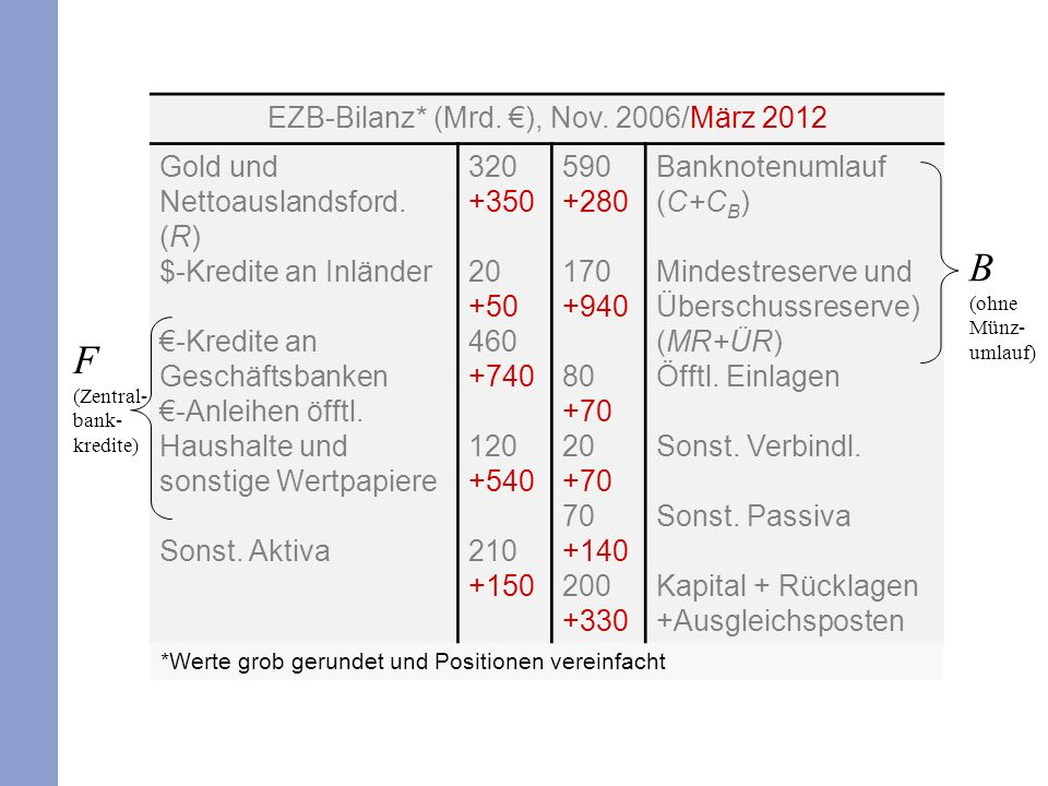 *Werte grob gerundet und Positionen vereinfacht EZB-Bilanz* (Mrd. ), Nov. 2006/März 2012 Gold und Nettoauslandsford. (R) $-Kredite an Inländer -Kredit