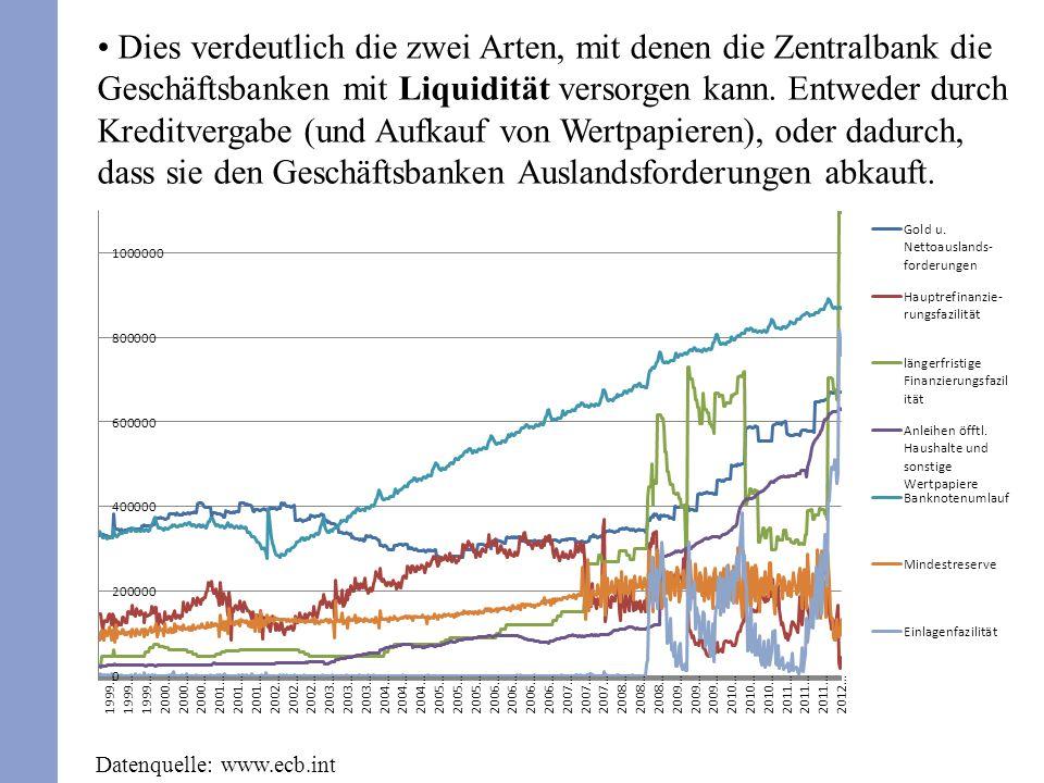 Dies verdeutlich die zwei Arten, mit denen die Zentralbank die Geschäftsbanken mit Liquidität versorgen kann. Entweder durch Kreditvergabe (und Aufkau