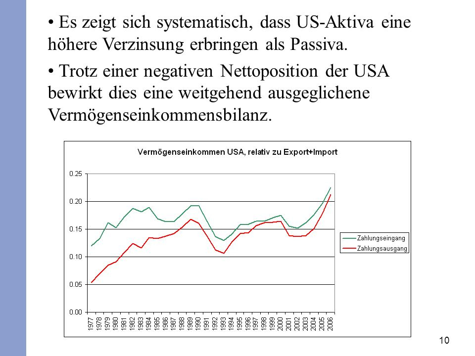 10 Es zeigt sich systematisch, dass US-Aktiva eine höhere Verzinsung erbringen als Passiva.