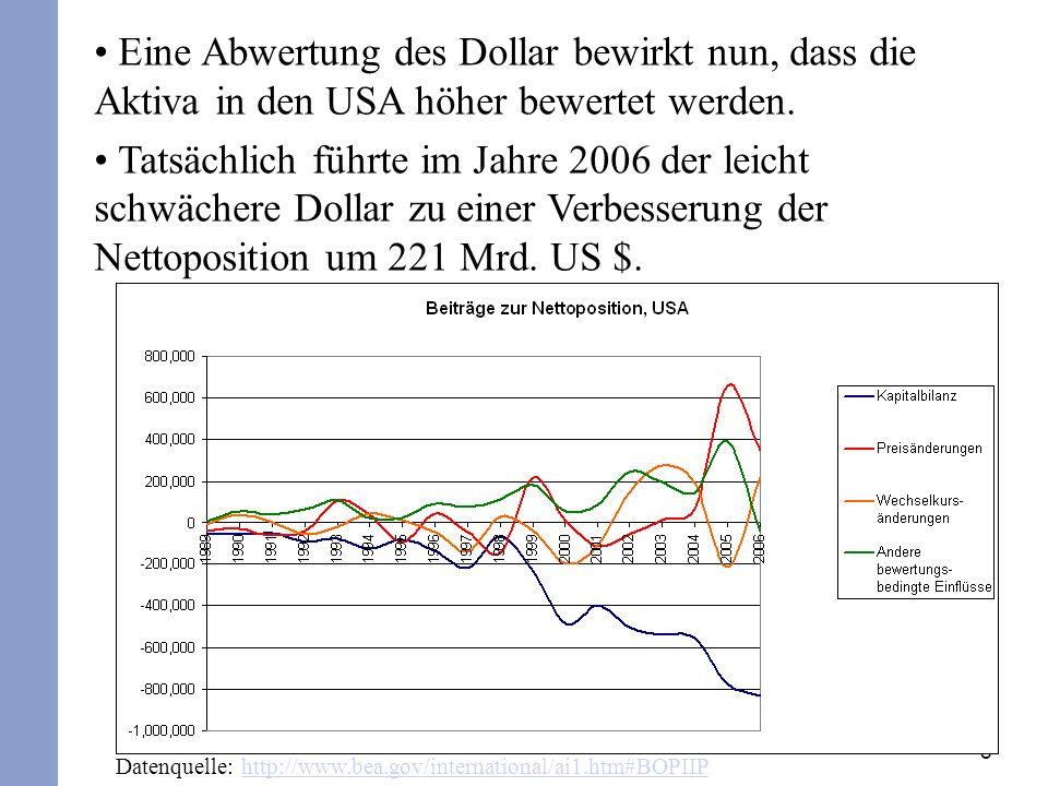 8 Eine Abwertung des Dollar bewirkt nun, dass die Aktiva in den USA höher bewertet werden.