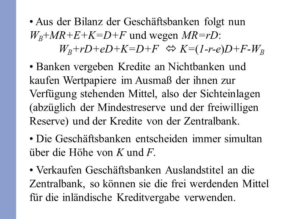 Aus der Bilanz der Geschäftsbanken folgt nun W B +MR+E+K=D+F und wegen MR=rD: W B +rD+eD+K=D+F K=(1-r-e)D+F-W B Banken vergeben Kredite an Nichtbanken