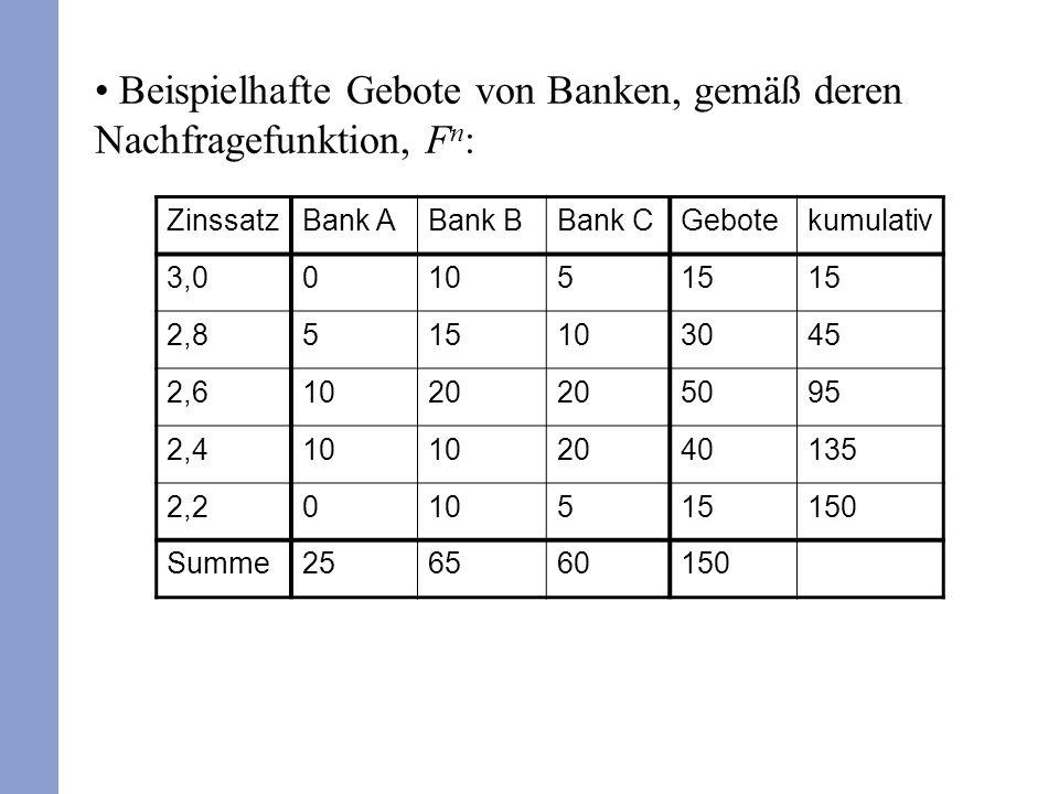 ZinssatzBank ABank BBank CGebotekumulativ 3,0010515 2,8515103045 2,61020 5095 2,410 2040135 2,2010515150 Summe256560150 Beispielhafte Gebote von Banke