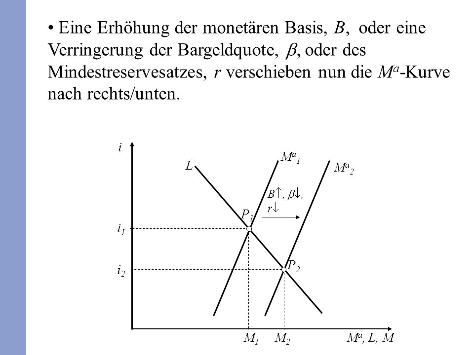 Eine Erhöhung der monetären Basis, B, oder eine Verringerung der Bargeldquote,, oder des Mindestreservesatzes, r verschieben nun die M a -Kurve nach r