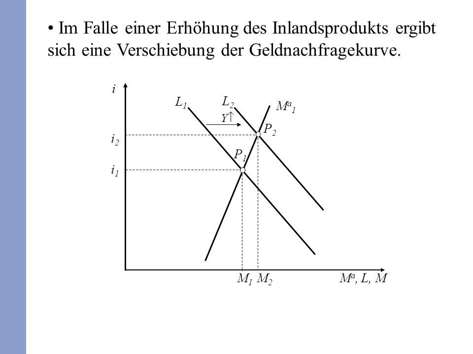 Im Falle einer Erhöhung des Inlandsprodukts ergibt sich eine Verschiebung der Geldnachfragekurve. M a, L, M L1L1 Ma1Ma1 i P1P1 i1i1 M1M1 Y L2L2 P2P2 M