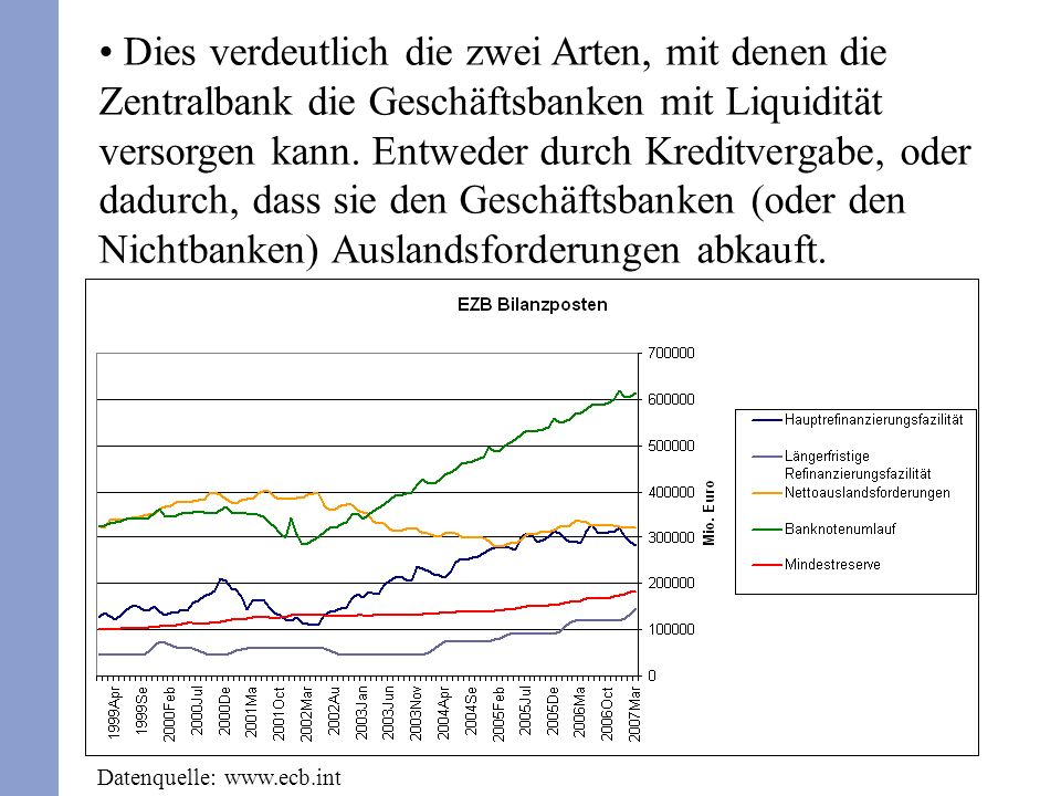 Statt einer Betrachtung von Geldangebot und – nachfrage können wir auch unmittelbar die Nachfrage nach Zentralbankkrediten bestimmen.