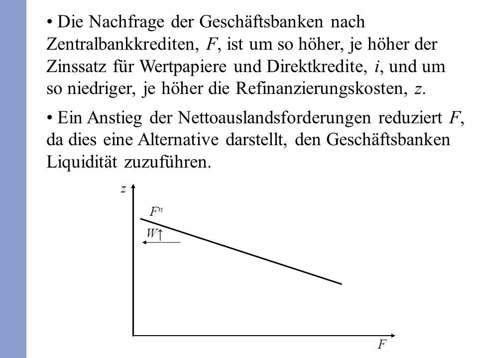 Die Nachfrage der Geschäftsbanken nach Zentralbankkrediten, F, ist um so höher, je höher der Zinssatz für Wertpapiere und Direktkredite, i, und um so