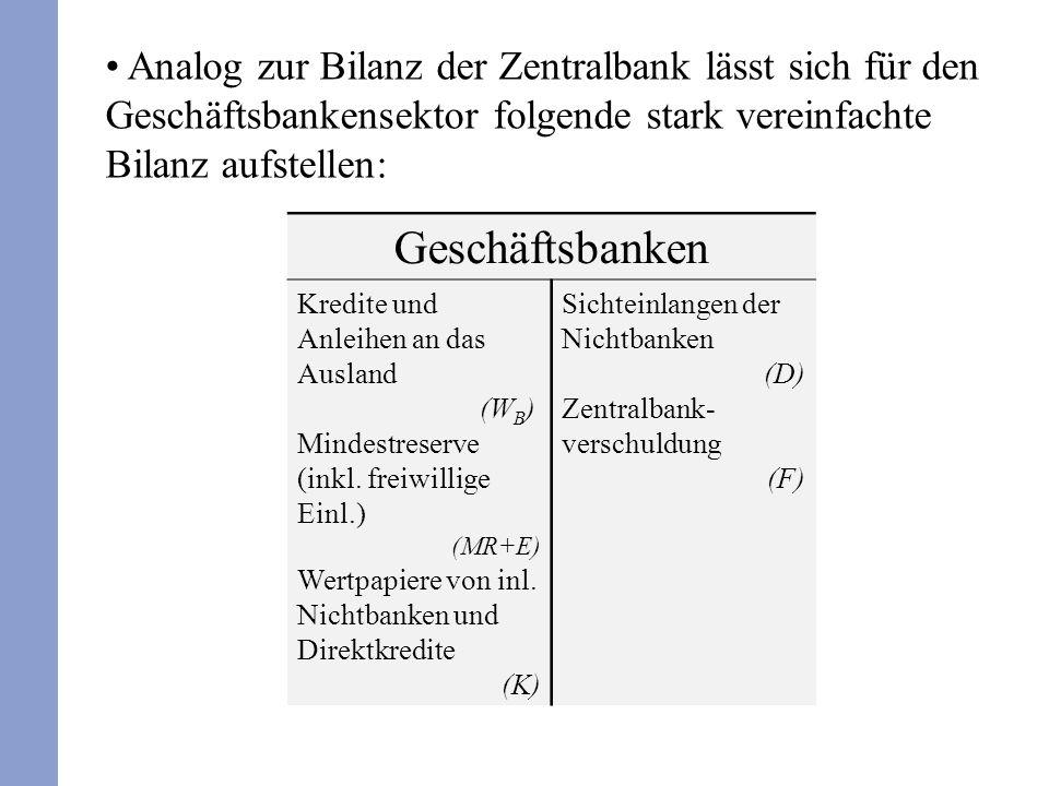 Aus der Bilanz der Geschäftsbanken folgt nun W B +MR+E+K=D+F und wegen MR=rD: W B +rD+eD+K=D+F K=(1-r-e)D+F-W B Banken vergeben Kredite an Nichtbanken und kaufen Wertpapiere im Ausmaß der ihnen zur Verfügung stehenden Mittel, also der Sichteinlagen (abzüglich der Mindestreserve und der freiwilligen Reserve) und der Kredite von der Zentralbank.