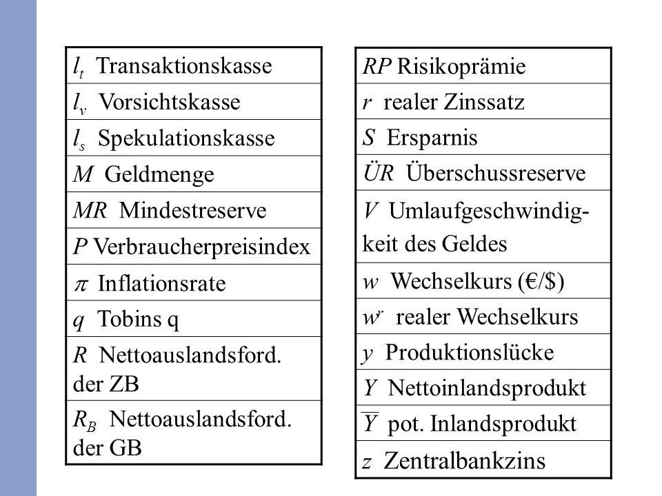 l t Transaktionskasse l v Vorsichtskasse l s Spekulationskasse M Geldmenge MR Mindestreserve P Verbraucherpreisindex Inflationsrate q Tobins q R Nettoauslandsford.