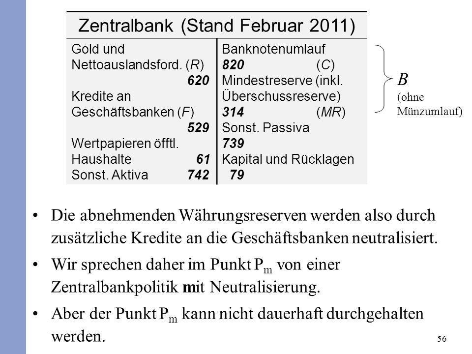 56 Zentralbank (Stand Februar 2011) Gold und Nettoauslandsford. (R) 620 Kredite an Geschäftsbanken (F) 529 Wertpapieren öfftl. Haushalte 61 Sonst. Akt