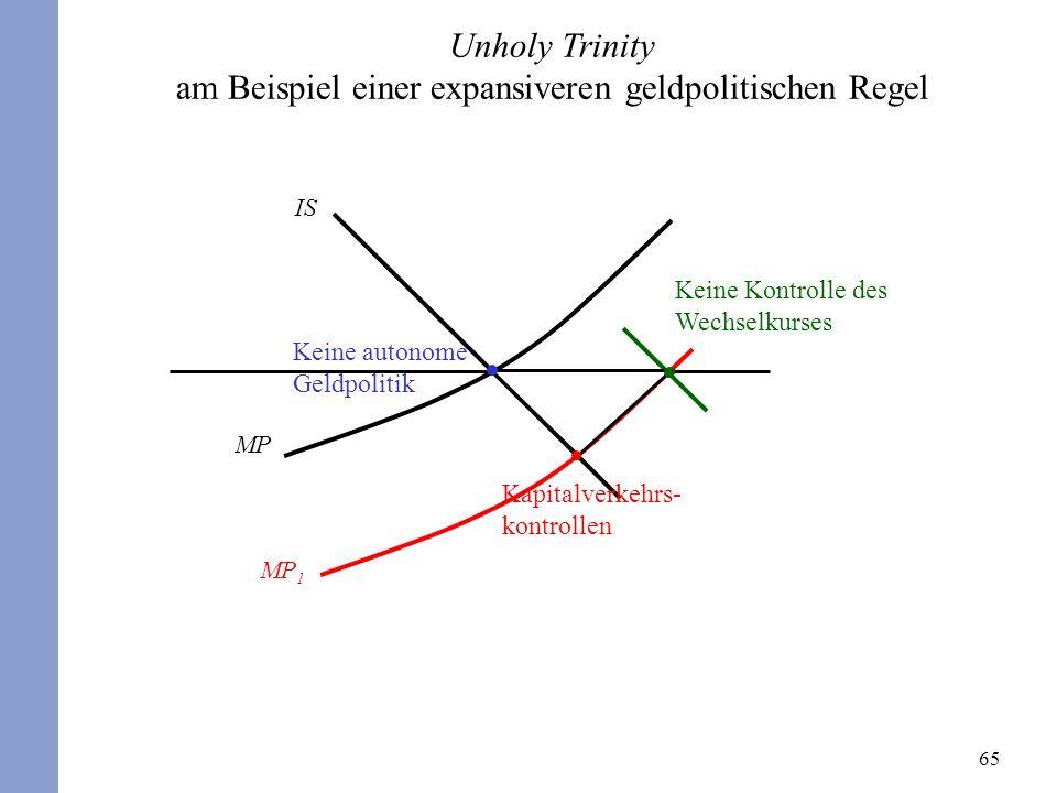 65 Unholy Trinity am Beispiel einer expansiveren geldpolitischen Regel MP Kapitalverkehrs- kontrollen MP 1 Keine autonome Geldpolitik IS Keine Kontrol