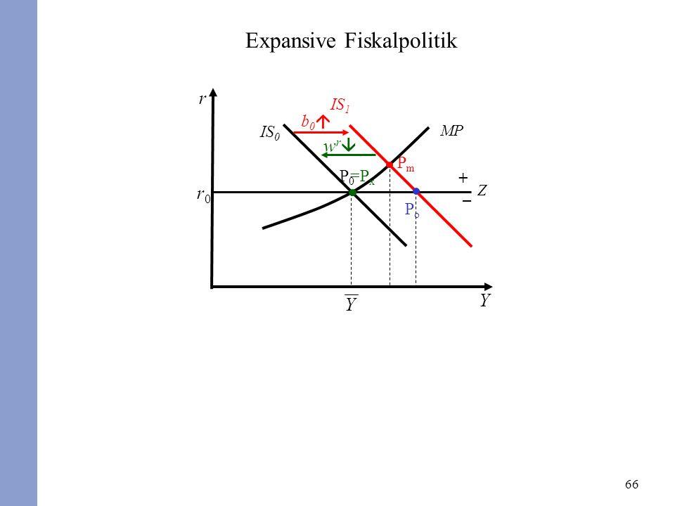 66 r Y r0r0 P0P0 IS 0 MP PmPm b 0 IS 1 Expansive Fiskalpolitik Z + – w r PoPo =P x Y