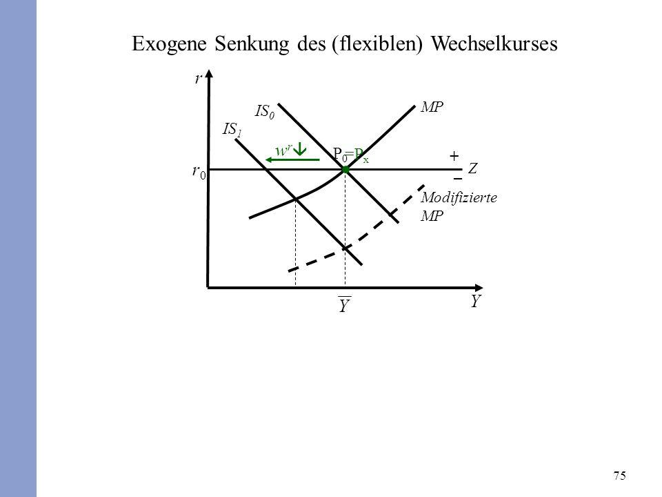 75 Exogene Senkung des (flexiblen) Wechselkurses r Y r0r0 P0P0 IS 0 MP Z + – w r =P x Y IS 1 Modifizierte MP