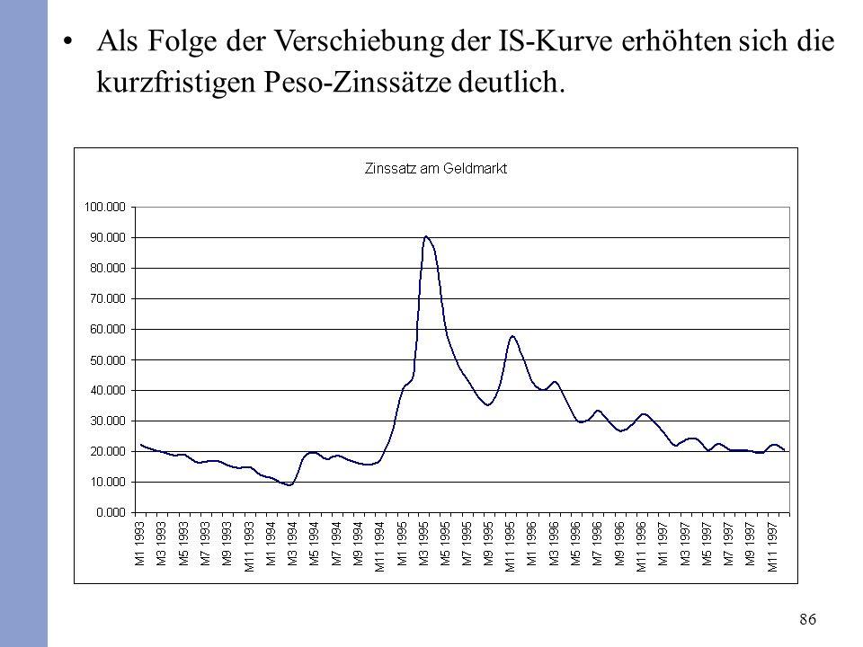 86 Als Folge der Verschiebung der IS-Kurve erhöhten sich die kurzfristigen Peso-Zinssätze deutlich.