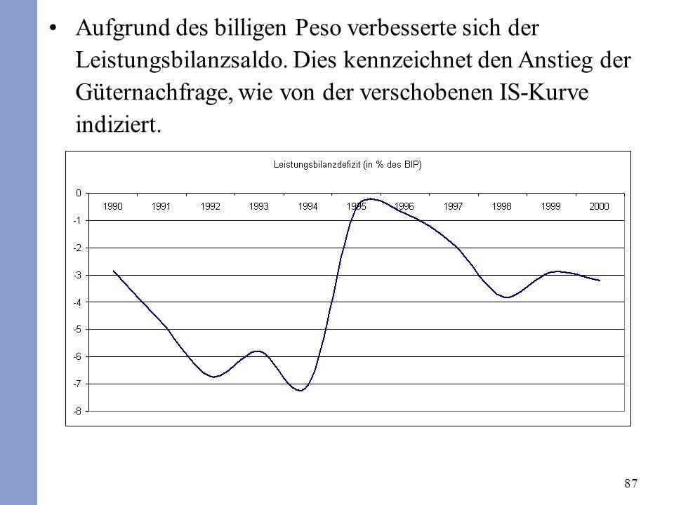 87 Aufgrund des billigen Peso verbesserte sich der Leistungsbilanzsaldo. Dies kennzeichnet den Anstieg der Güternachfrage, wie von der verschobenen IS