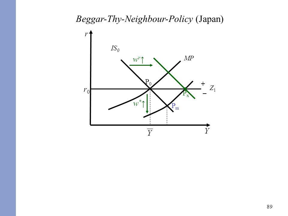 89 r Y r0r0 P0P0 IS 0 MP P m Beggar-Thy-Neighbour-Policy (Japan) w r PxPx + – Z1Z1 Y w *