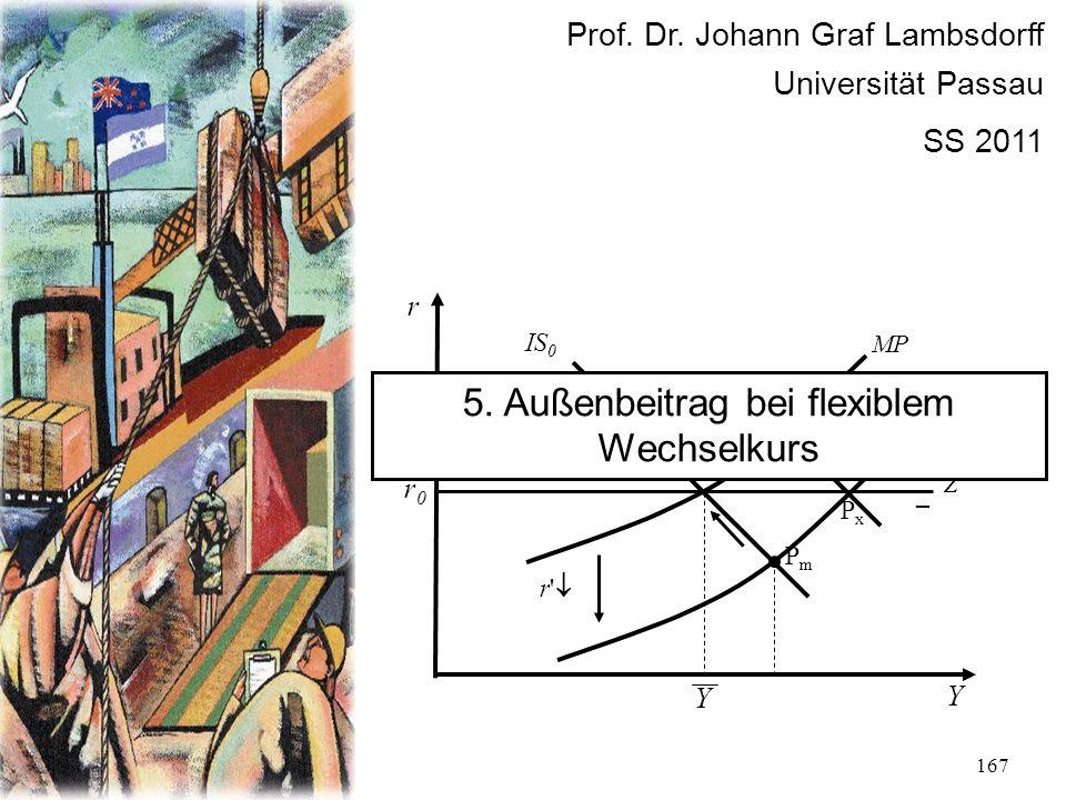 167 r Y r0r0 P0P0 IS 0 MP PmPm Z + – r' PxPx Y Prof. Dr. Johann Graf Lambsdorff Universität Passau SS 2011 5. Außenbeitrag bei flexiblem Wechselkurs