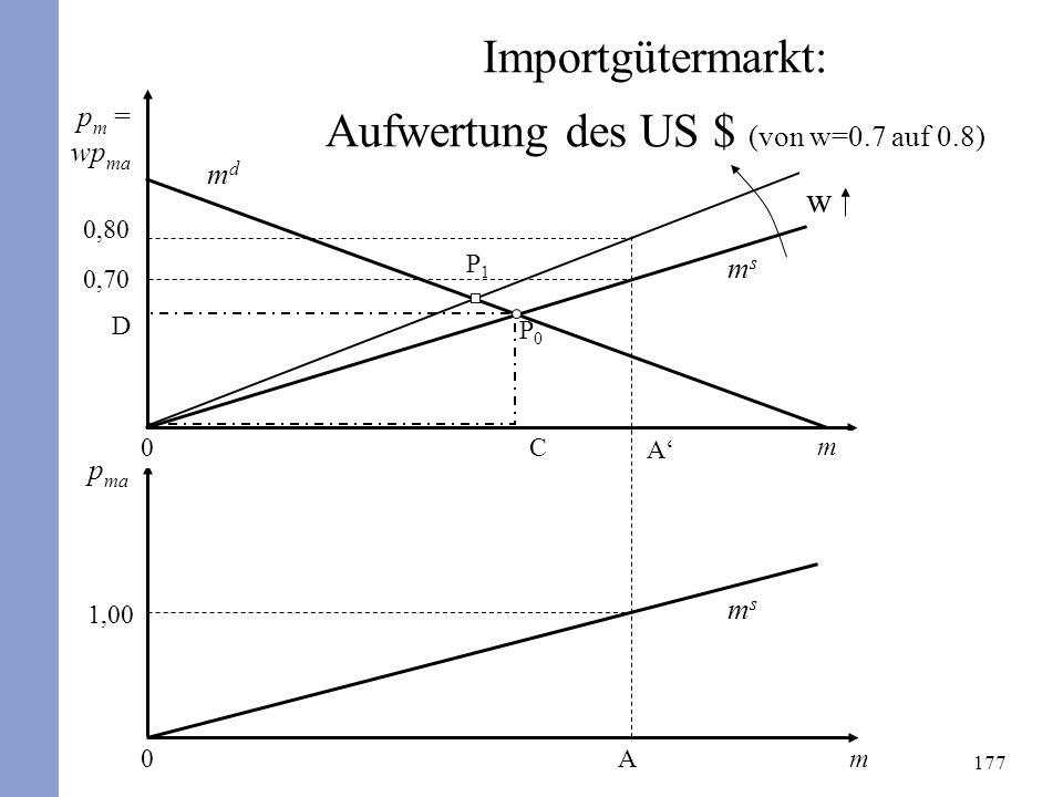 177 D P1P1 P0P0 0,70 p m = wp ma Am0 p ma 1,00 Importgütermarkt: Aufwertung des US $ (von w=0.7 auf 0.8) mdmd A 0 C msms w m msms 0,80