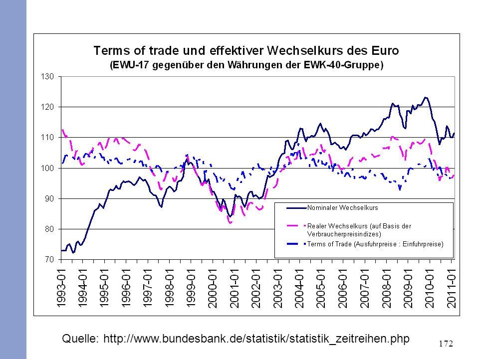 172 Quelle: http://www.bundesbank.de/statistik/statistik_zeitreihen.php