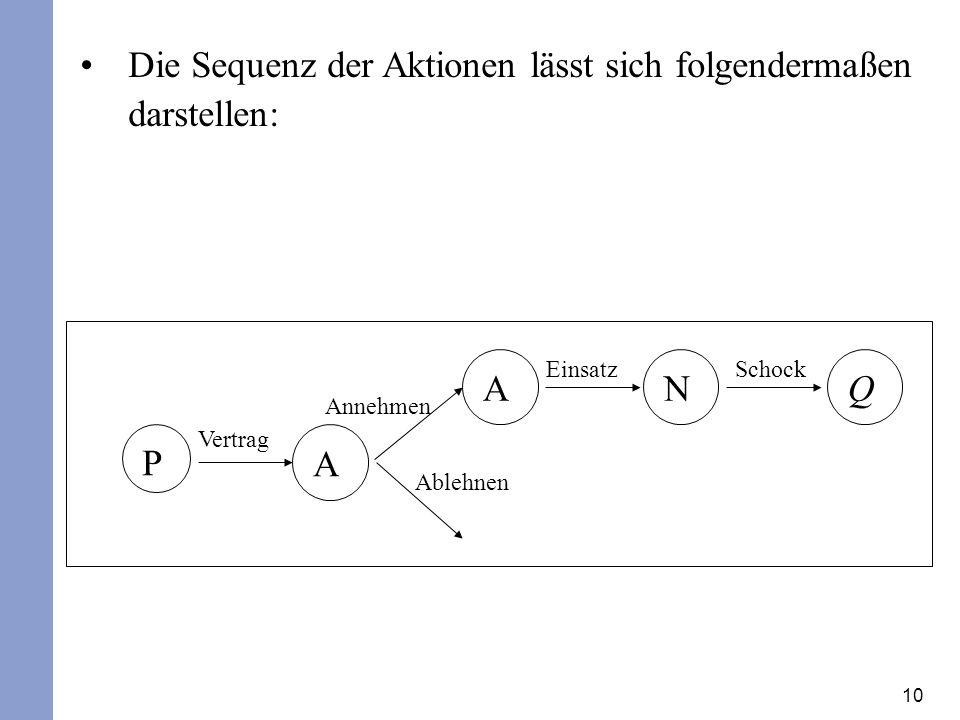 10 Die Sequenz der Aktionen lässt sich folgendermaßen darstellen: P A ANQ Vertrag Ablehnen Annehmen Einsatz Schock