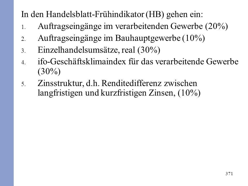 371 In den Handelsblatt-Frühindikator (HB) gehen ein: 1.