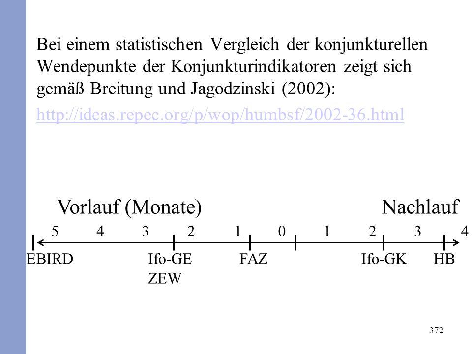 372 Bei einem statistischen Vergleich der konjunkturellen Wendepunkte der Konjunkturindikatoren zeigt sich gemäß Breitung und Jagodzinski (2002): http://ideas.repec.org/p/wop/humbsf/2002-36.html 5410231432 EBIRDIfo-GE ZEW FAZIfo-GKHB Vorlauf (Monate)Nachlauf