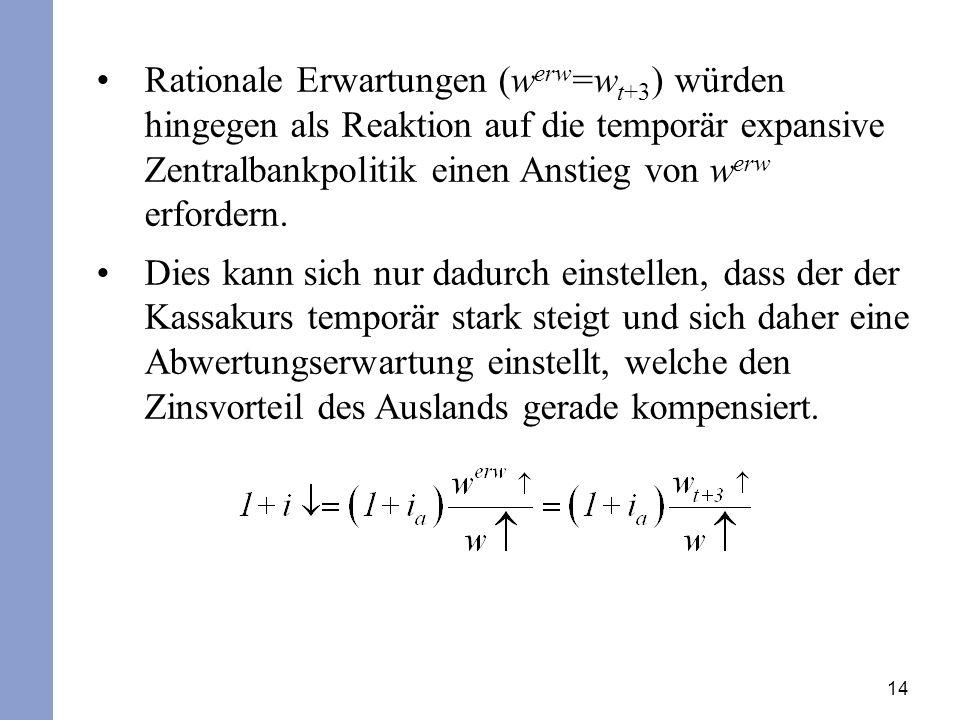 14 Rationale Erwartungen (w erw =w t+3 ) würden hingegen als Reaktion auf die temporär expansive Zentralbankpolitik einen Anstieg von w erw erfordern.