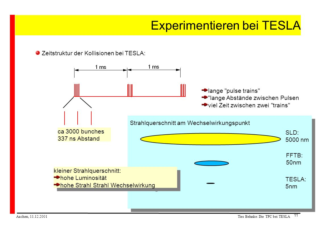 Ties Behnke: Die TPC bei TESLA Aachen, 11.12.2001 11 Experimentieren bei TESLA Zeitstruktur der Kollisionen bei TESLA: ca 3000 bunches 337 ns Abstand lange pulse trains lange Abstände zwischen Pulsen viel Zeit zwischen zwei trains SLD: 5000 nm FFTB: 50nm TESLA: 5nm Strahlquerschnitt am Wechselwirkungspunkt kleiner Strahlquerschnitt: hohe Luminosität hohe Strahl Strahl Wechselwirkung kleiner Strahlquerschnitt: hohe Luminosität hohe Strahl Strahl Wechselwirkung