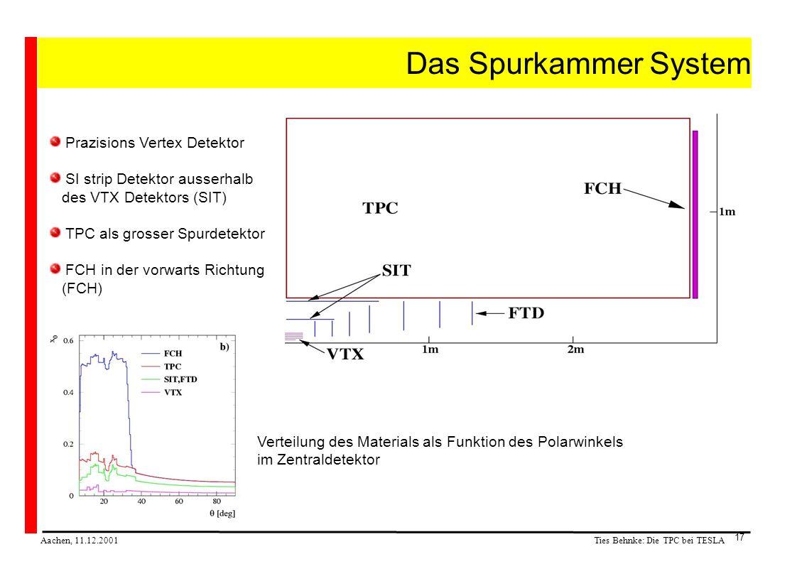 Ties Behnke: Die TPC bei TESLA Aachen, 11.12.2001 17 Das Spurkammer System Prazisions Vertex Detektor SI strip Detektor ausserhalb des VTX Detektors (SIT) TPC als grosser Spurdetektor FCH in der vorwarts Richtung (FCH) Verteilung des Materials als Funktion des Polarwinkels im Zentraldetektor