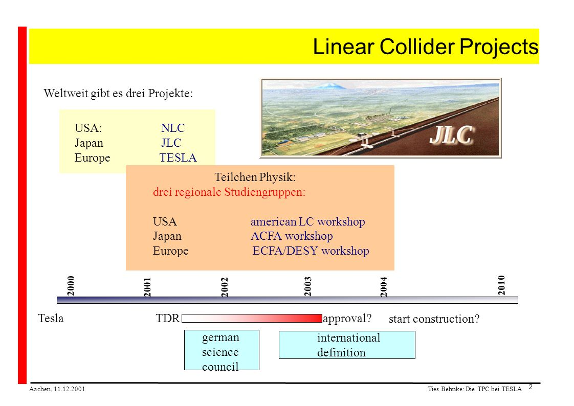 Ties Behnke: Die TPC bei TESLA Aachen, 11.12.2001 2 Linear Collider Projects Weltweit gibt es drei Projekte: USA: NLC Japan JLC Europe TESLA 2000 2001 2002 2003 2004 TeslaTDR german science council approval.