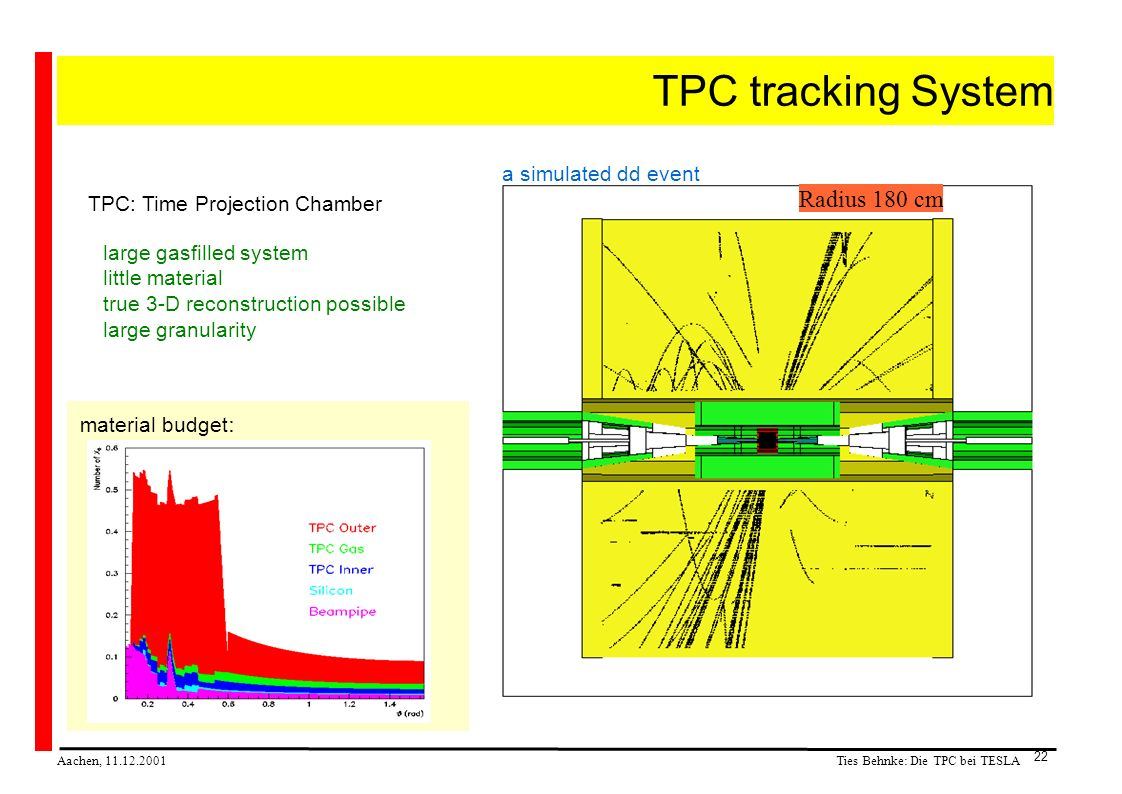 Ties Behnke: Die TPC bei TESLA Aachen, 11.12.2001 22 TPC tracking System TPC: Time Projection Chamber large gasfilled system little material true 3-D reconstruction possible large granularity a simulated dd event material budget : Radius 180 cm
