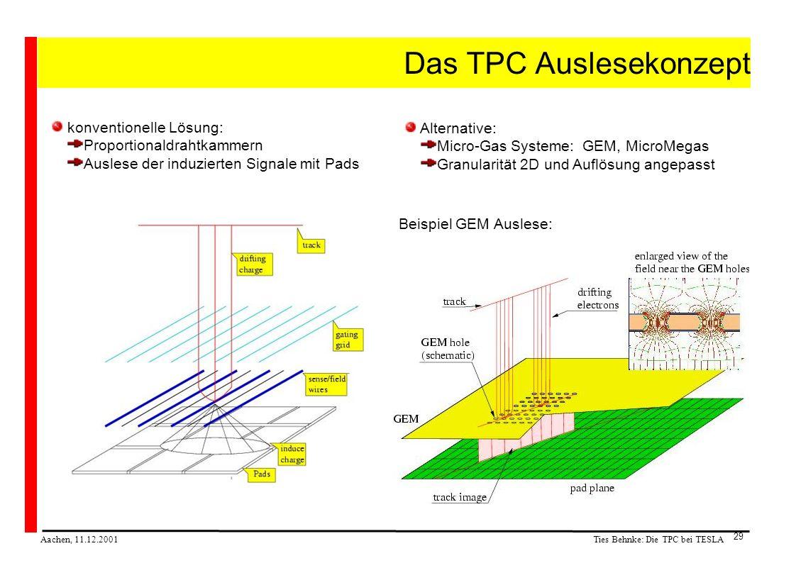 Ties Behnke: Die TPC bei TESLA Aachen, 11.12.2001 29 Das TPC Auslesekonzept konventionelle Lösung: Proportionaldrahtkammern Auslese der induzierten Signale mit Pads Alternative: Micro-Gas Systeme: GEM, MicroMegas Granularität 2D und Auflösung angepasst Beispiel GEM Auslese: