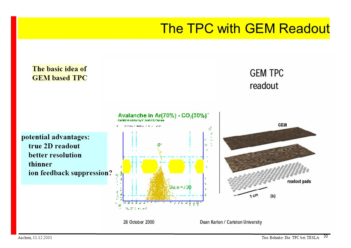 Ties Behnke: Die TPC bei TESLA Aachen, 11.12.2001 30 The TPC with GEM Readout The basic idea of GEM based TPC potential advantages: true 2D readout better resolution thinner ion feedback suppression?
