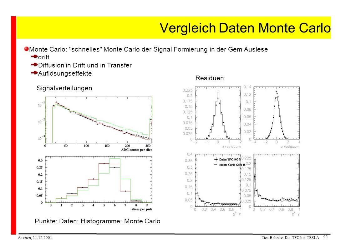 Ties Behnke: Die TPC bei TESLA Aachen, 11.12.2001 41 Vergleich Daten Monte Carlo Monte Carlo: schnelles Monte Carlo der Signal Formierung in der Gem Auslese drift Diffusion in Drift und in Transfer Auflösungseffekte Punkte: Daten; Histogramme: Monte Carlo Residuen: Signalverteilungen