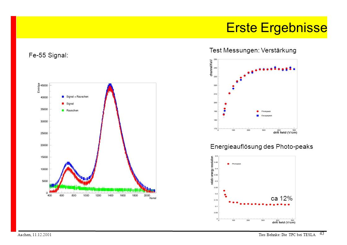Ties Behnke: Die TPC bei TESLA Aachen, 11.12.2001 43 Erste Ergebnisse Fe-55 Signal: Test Messungen: Verstärkung Energieauflösung des Photo-peaks ca 12%