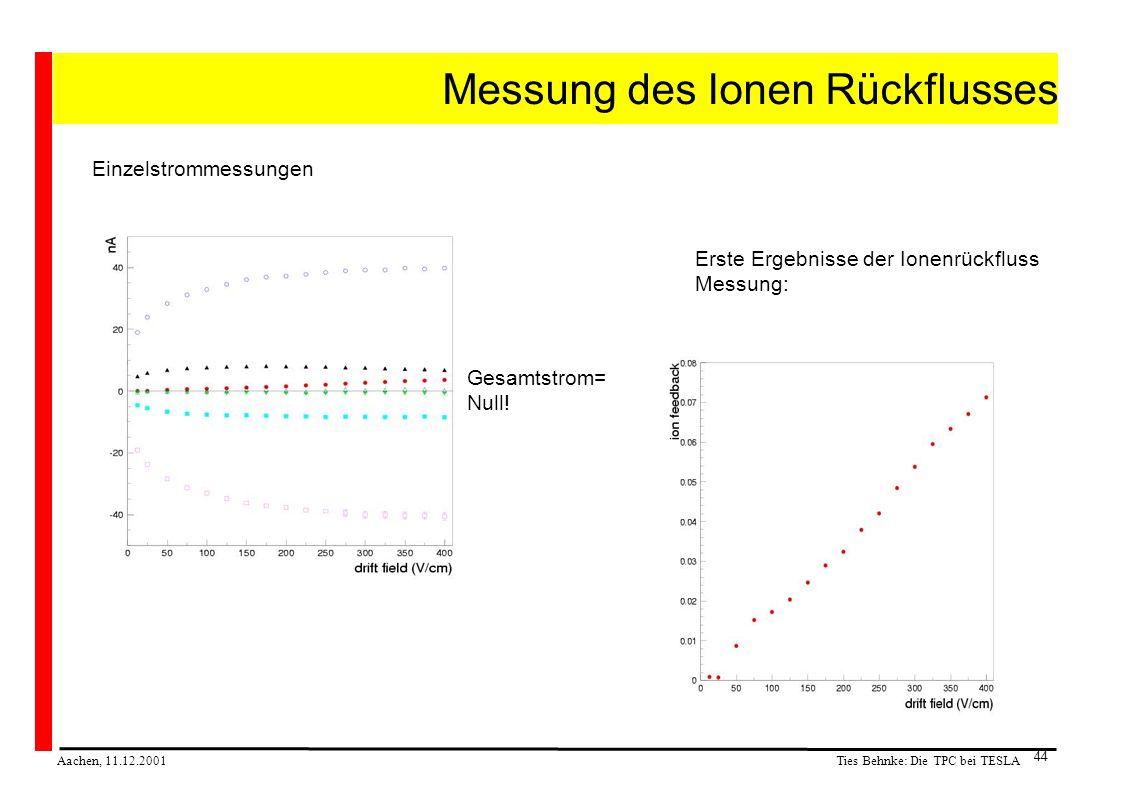 Ties Behnke: Die TPC bei TESLA Aachen, 11.12.2001 44 Messung des Ionen Rückflusses Einzelstrommessungen Erste Ergebnisse der Ionenrückfluss Messung: Gesamtstrom= Null!