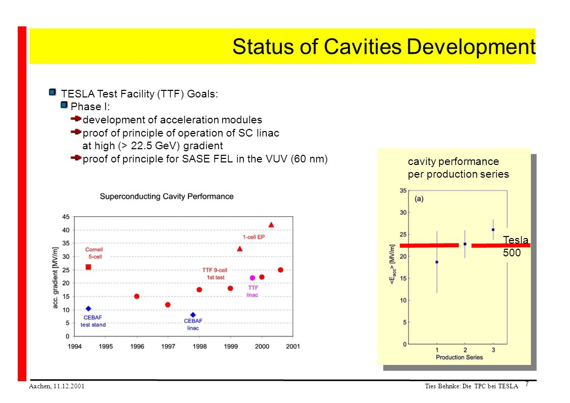 Ties Behnke: Die TPC bei TESLA Aachen, 11.12.2001 7 Status of Cavities Development TESLA Test Facility (TTF) Goals: Phase I: development of acceleration modules proof of principle of operation of SC linac at high (> 22.5 GeV) gradient proof of principle for SASE FEL in the VUV (60 nm) cavity performance per production series Tesla 500